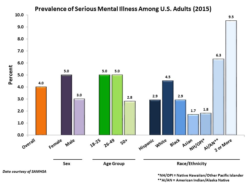 mental-illness-table